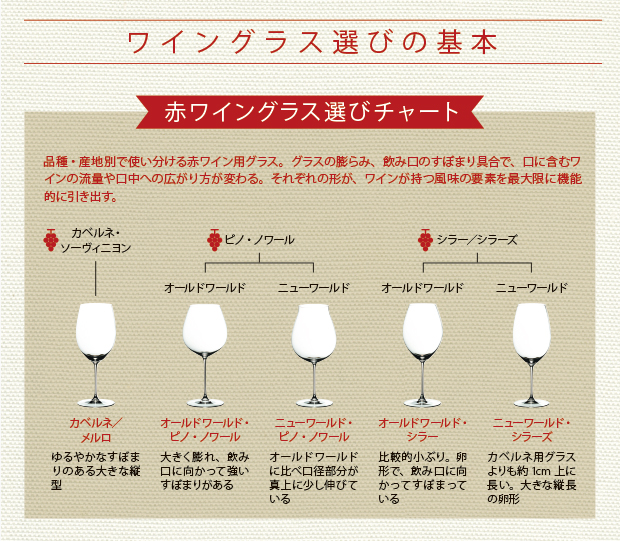赤ワイングラス選びチャート